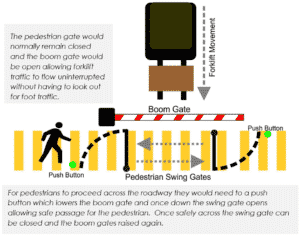 Case Study Boom Gate and Pedestrian Gate combination diagram