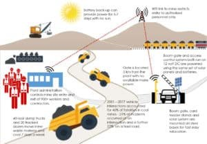 Case Study Infographic Sector Boom Gates operating in remote mining site
