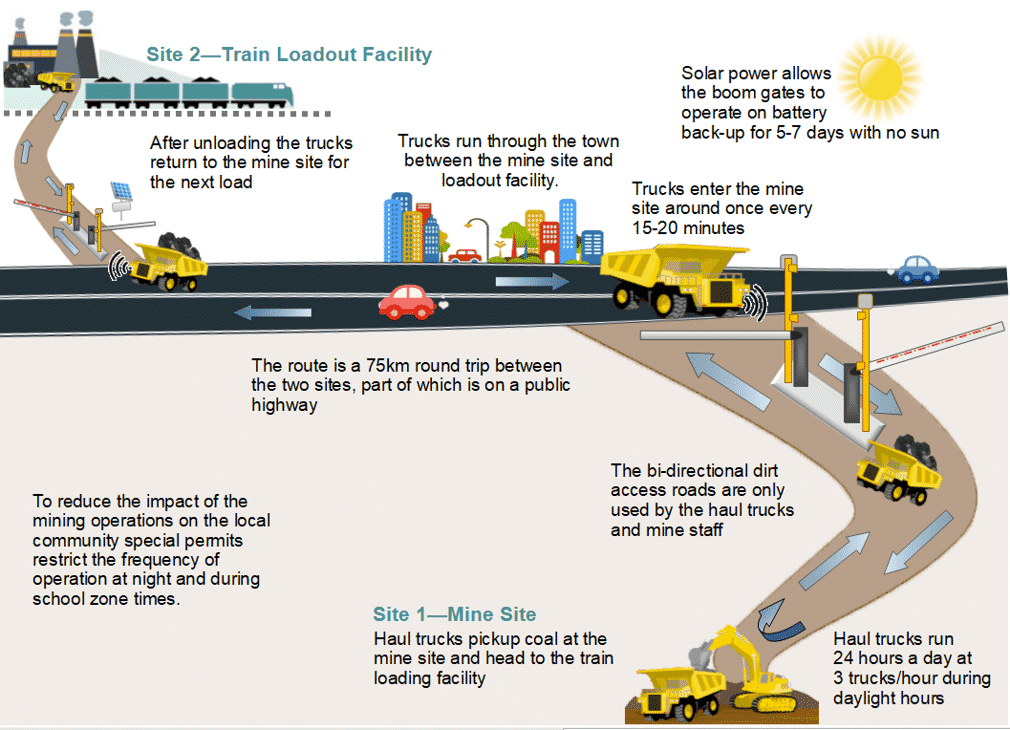 Infographic: Haul truck route between mining operations and loadout facility